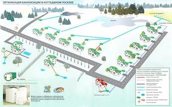 Монтаж сетей канализации в коттеджных поселках
